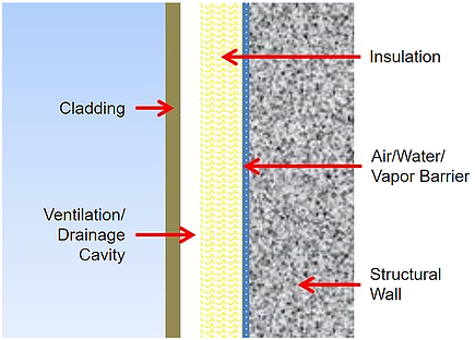 how rainscreen facades work - diagram example by Fundermax