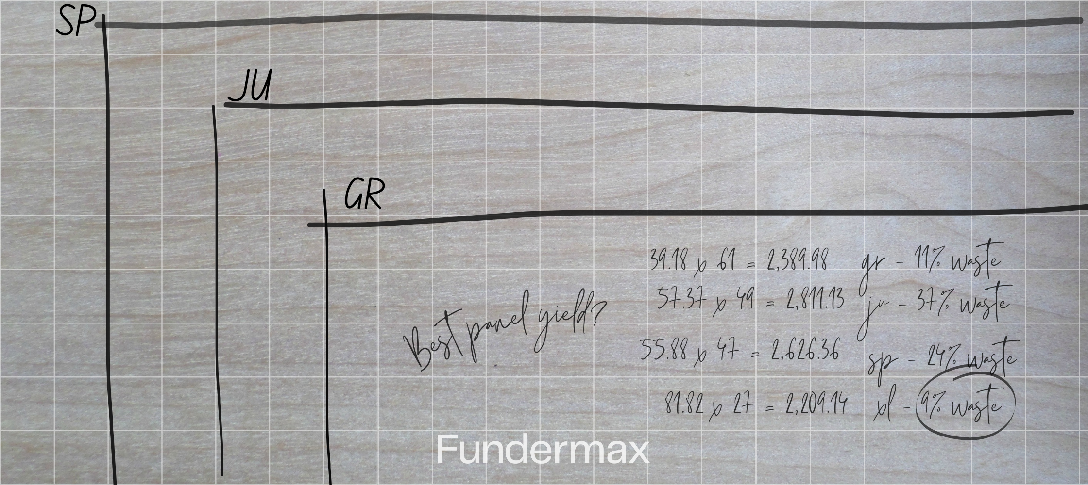 Panel Yield: How To Get The Most Out of Your Project Budget